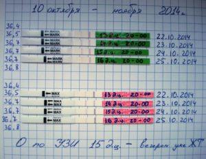 Определение дней овуляции при помощи тест-полосок