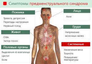 Клиническая картина синдрома